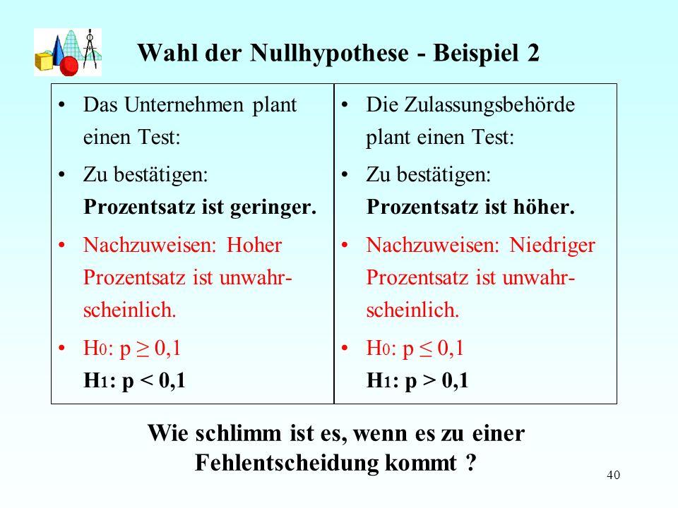 40 Wahl der Nullhypothese - Beispiel 2 Das Unternehmen plant einen Test: Zu bestätigen: Prozentsatz ist geringer.