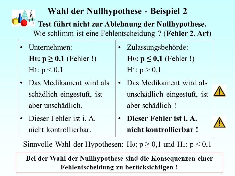 Wahl der Nullhypothese - Beispiel 2 Unternehmen: H 0 : p 0,1 (Fehler !) H 1 : p < 0,1 Das Medikament wird als schädlich eingestuft, ist aber unschädlich.