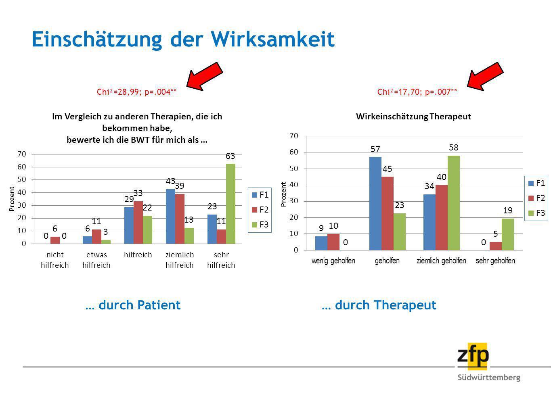 Einschätzung der Wirksamkeit … durch Patient… durch Therapeut Chi²=17,70; p=.007**Chi²=28,99; p=.004**