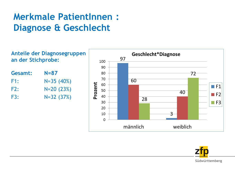 Merkmale PatientInnen : Diagnose & Geschlecht Anteile der Diagnosegruppen an der Stichprobe: Gesamt: N=87 F1: N=35 (40%) F2: N=20 (23%) F3: N=32 (37%)