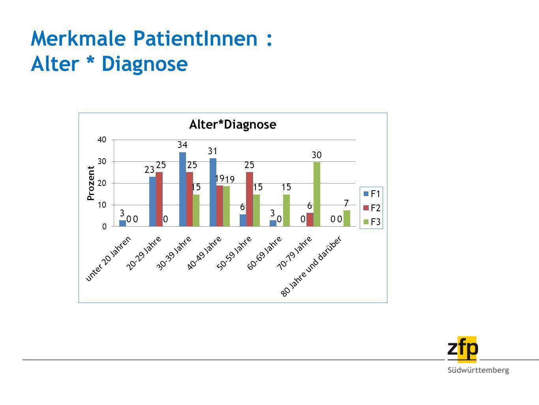 Merkmale PatientInnen : Alter * Diagnose