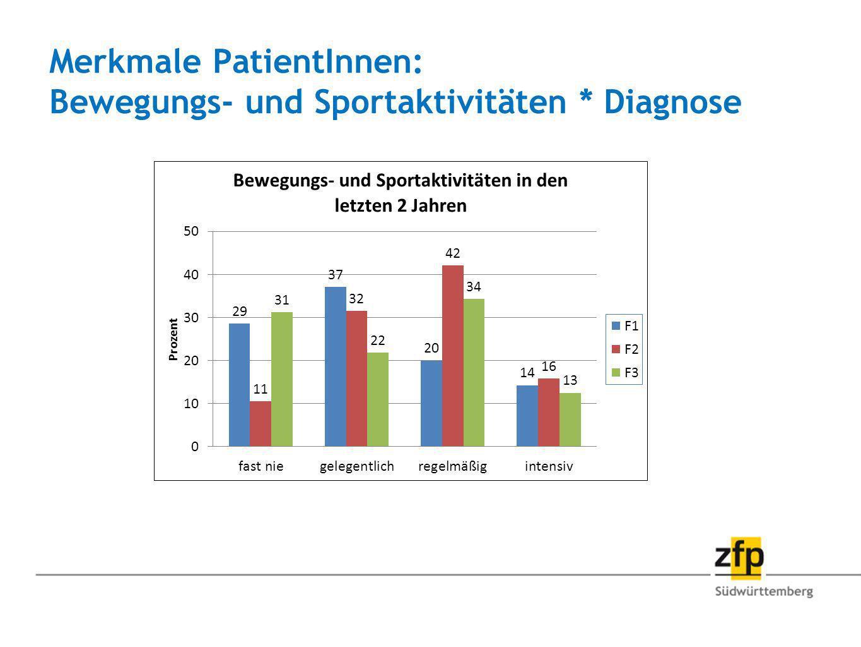Merkmale PatientInnen: Bewegungs- und Sportaktivitäten * Diagnose