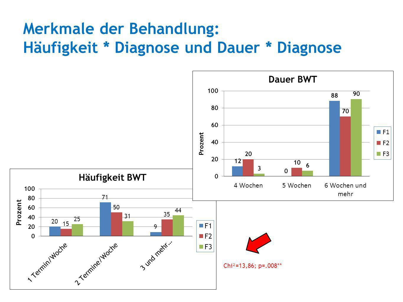 Merkmale der Behandlung: Häufigkeit * Diagnose und Dauer * Diagnose Chi²=13,86; p=.008**