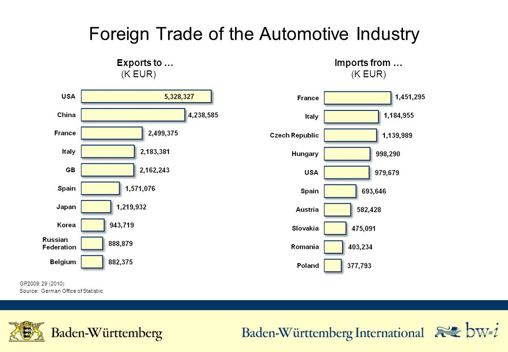 Expamples of Automotive Companies Based in Baden-Württemberg