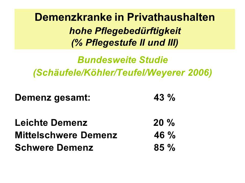 Demenzkranke in Privathaushalten hohe Pflegebedürftigkeit (% Pflegestufe II und III) Bundesweite Studie (Schäufele/Köhler/Teufel/Weyerer 2006) Demenz