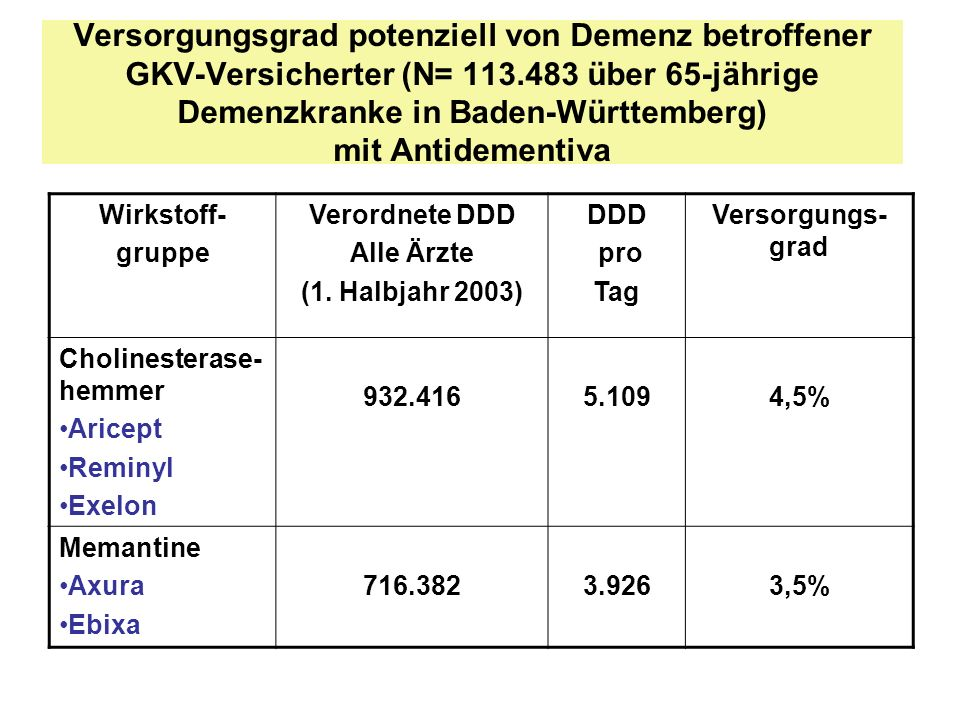 Versorgungsgrad potenziell von Demenz betroffener GKV-Versicherter (N= 113.483 über 65-jährige Demenzkranke in Baden-Württemberg) mit Antidementiva Wi