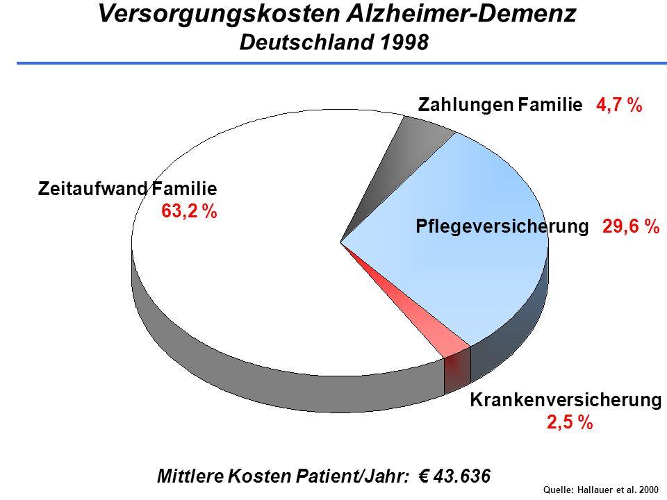 Versorgungskosten Alzheimer-Demenz Deutschland 1998 Quelle: Hallauer et al. 2000 Mittlere Kosten Patient/Jahr: 43.636 Zeitaufwand Familie 63,2 % Zahlu