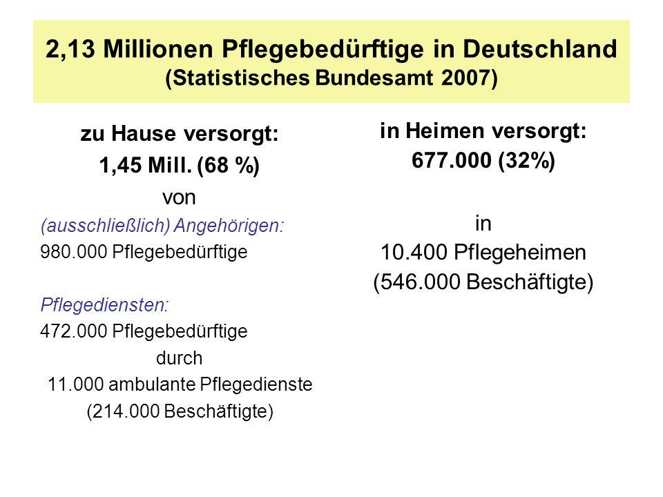 2,13 Millionen Pflegebedürftige in Deutschland (Statistisches Bundesamt 2007) zu Hause versorgt: 1,45 Mill. (68 %) von (ausschließlich) Angehörigen: 9