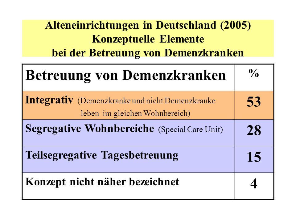 Alteneinrichtungen in Deutschland (2005) Konzeptuelle Elemente bei der Betreuung von Demenzkranken Betreuung von Demenzkranken % Integrativ (Demenzkra