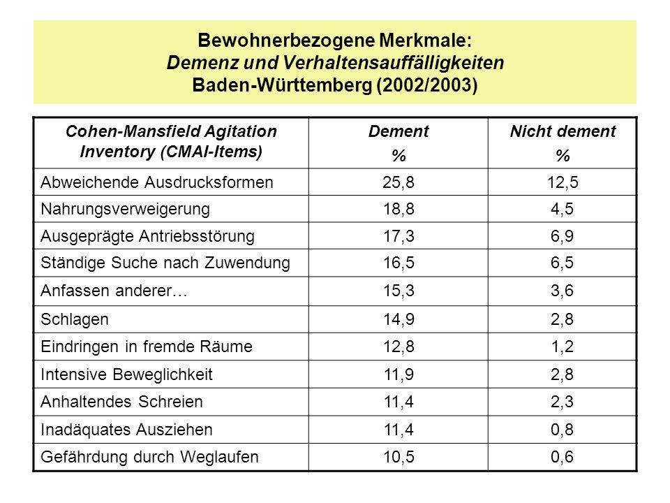 Bewohnerbezogene Merkmale: Demenz und Verhaltensauffälligkeiten Baden-Württemberg (2002/2003) Cohen-Mansfield Agitation Inventory (CMAI-Items) Dement