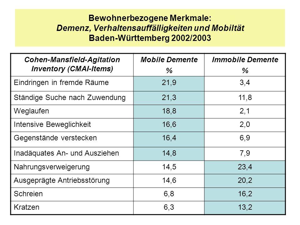Bewohnerbezogene Merkmale: Demenz, Verhaltensauffälligkeiten und Mobiltät Baden-Württemberg 2002/2003 Cohen-Mansfield-Agitation Inventory (CMAI-Items)