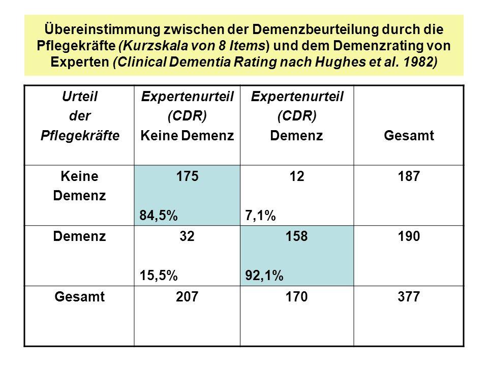 Übereinstimmung zwischen der Demenzbeurteilung durch die Pflegekräfte (Kurzskala von 8 Items) und dem Demenzrating von Experten (Clinical Dementia Rat