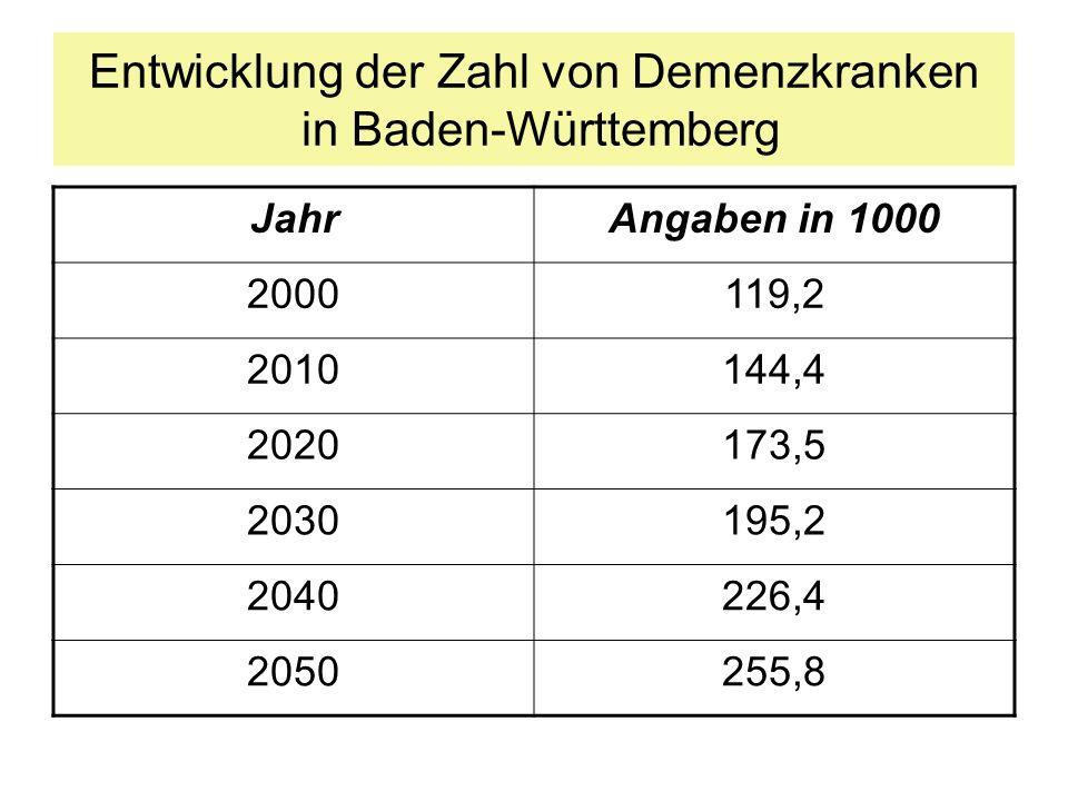 Entwicklung der Zahl von Demenzkranken in Baden-Württemberg JahrAngaben in 1000 2000119,2 2010144,4 2020173,5 2030195,2 2040226,4 2050255,8