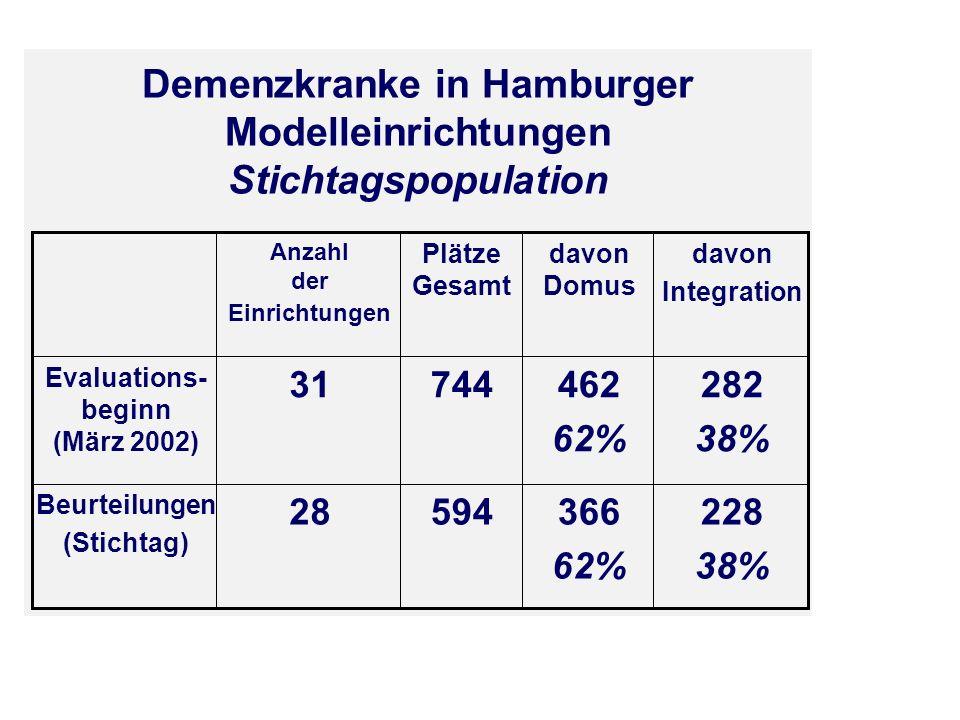 Demenzkranke in Hamburger Modelleinrichtungen Stichtagspopulation 228 38% 366 62% 59428 Beurteilungen (Stichtag) 282 38% 462 62% 74431 Evaluations- be