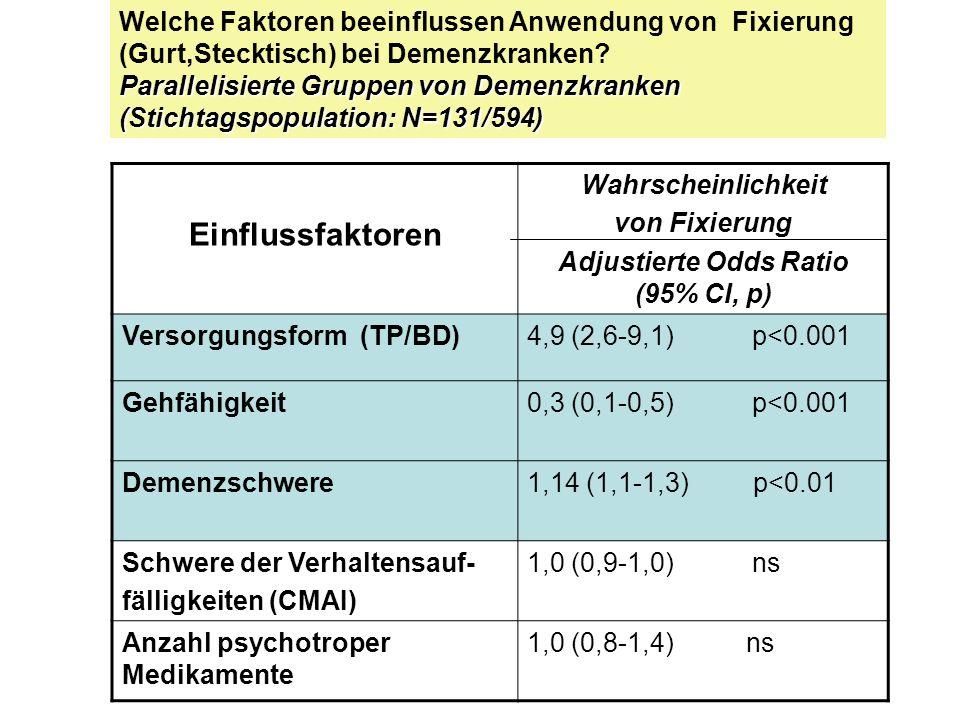 Einflussfaktoren Wahrscheinlichkeit von Fixierung Adjustierte Odds Ratio (95% CI, p) Versorgungsform (TP/BD)4,9 (2,6-9,1) p<0.001 Gehfähigkeit0,3 (0,1