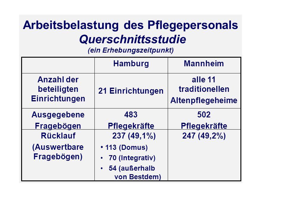 Arbeitsbelastung des Pflegepersonals Querschnittsstudie (ein Erhebungszeitpunkt) 247 (49,2%)237 (49,1%) 113 (Domus) 70 (Integrativ) 54 (außerhalb von