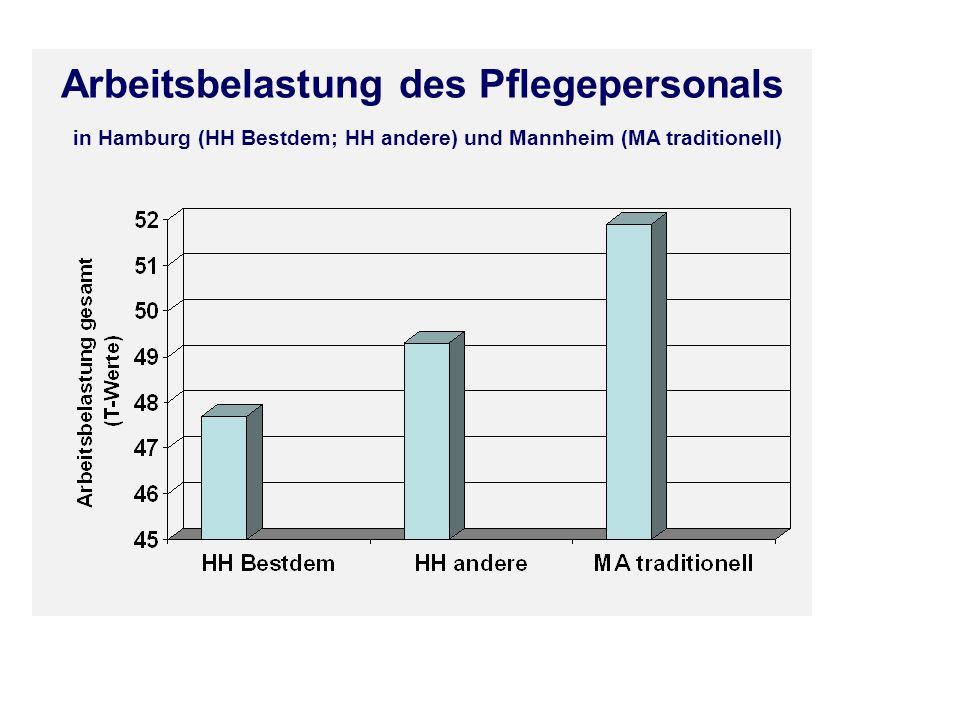 Arbeitsbelastung des Pflegepersonals in Hamburg (HH Bestdem; HH andere) und Mannheim (MA traditionell)