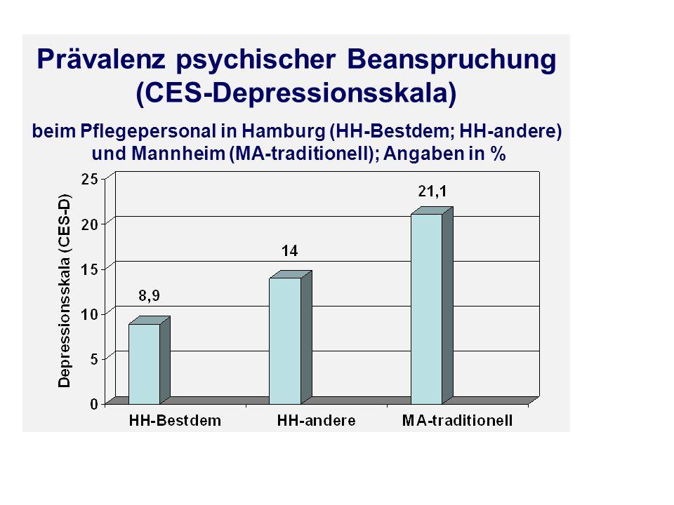Prävalenz psychischer Beanspruchung (CES-Depressionsskala) beim Pflegepersonal in Hamburg (HH-Bestdem; HH-andere) und Mannheim (MA-traditionell); Anga