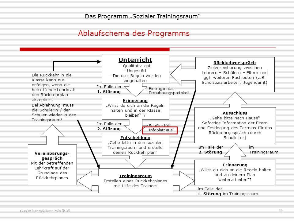 Sozialer Trainingsraum - Folie Nr. 20NN Das Programm Sozialer Trainingsraum Unterricht - Qualitativ gut - Ungestört - Die drei Regeln werden eingehalt