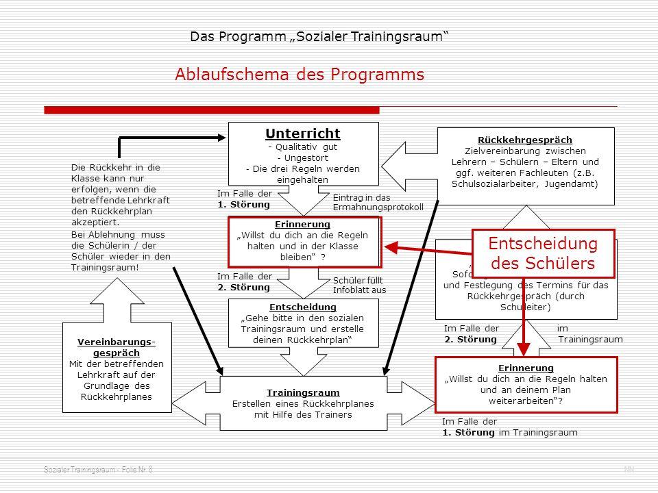 Sozialer Trainingsraum - Folie Nr. 8NN Das Programm Sozialer Trainingsraum Unterricht - Qualitativ gut - Ungestört - Die drei Regeln werden eingehalte