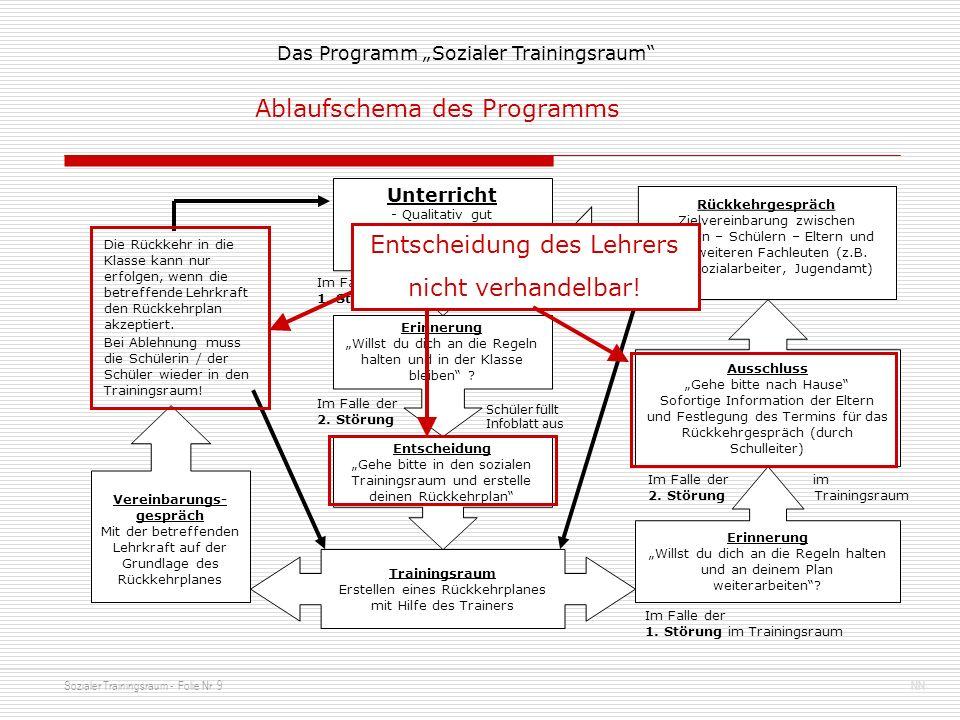 Sozialer Trainingsraum - Folie Nr. 9NN Das Programm Sozialer Trainingsraum Unterricht - Qualitativ gut - Ungestört - Die drei Regeln werden eingehalte