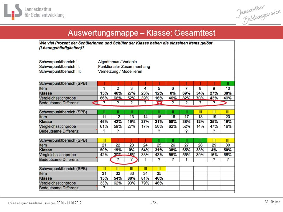 DVA-Lehrgang Akademie Esslingen, 09.01.- 11.01.2012 - 22 - 31 - Reiber Auswertungsmappe – Klasse: Gesamttest