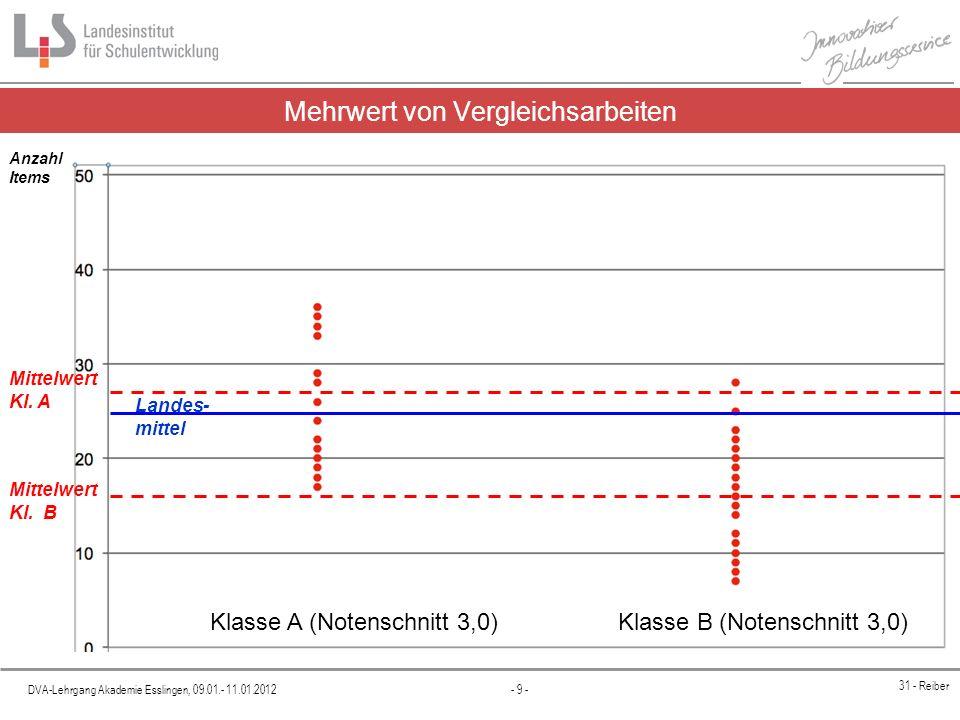 DVA-Lehrgang Akademie Esslingen, 09.01.- 11.01.2012 - 30 - 31 - Reiber www.dva-bw.de Präsentation unter Wir über uns/Veranstaltungen Ansprechpartner: Deutsch / Fremdsprachen guenther.scheefer@ls.kv.bwl.de guenther.scheefer@ls.kv.bwl.de Allgemeines zu Vergleichsarbeiten / Mathematik kristiane.reiber@ls.kv.bwl.de kristiane.reiber@ls.kv.bwl.de