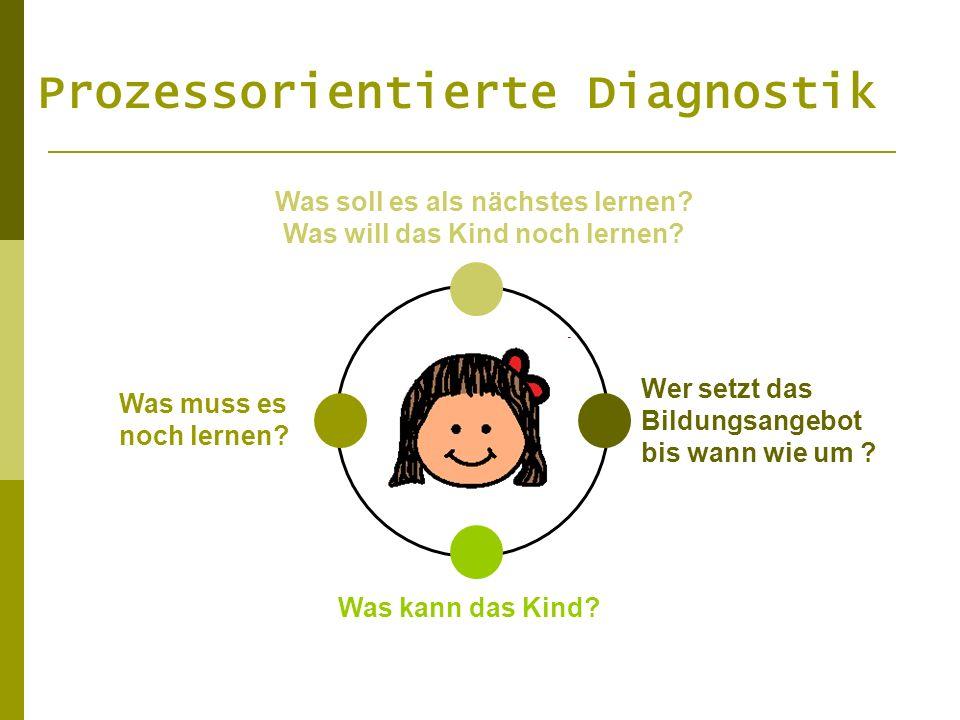 Prozessorientierte Diagnostik Was soll es als nächstes lernen? Was will das Kind noch lernen? Was muss es noch lernen? Was kann das Kind? Wer setzt da