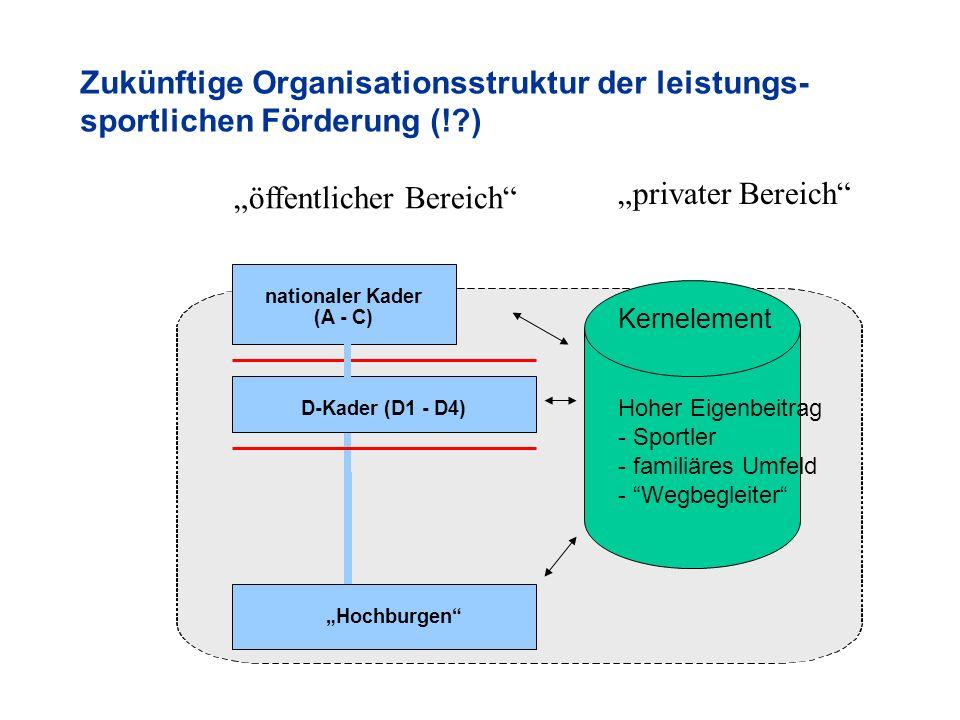 Zukünftige Organisationsstruktur der leistungs- sportlichen Förderung (! ) D-Kader (D1 - D4) Hochburgen nationaler Kader (A - C) Hoher Eigenbeitrag - Sportler - familiäres Umfeld - Wegbegleiter Kernelement privater Bereich öffentlicher Bereich