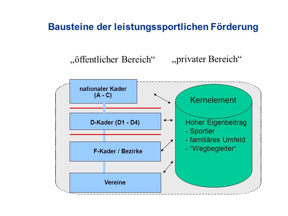 Bausteine der leistungssportlichen Förderung D-Kader (D1 - D4) F-Kader / Bezirke Vereine nationaler Kader (A - C) Hoher Eigenbeitrag - Sportler - familiäres Umfeld - Wegbegleiter Kernelement privater Bereich öffentlicher Bereich