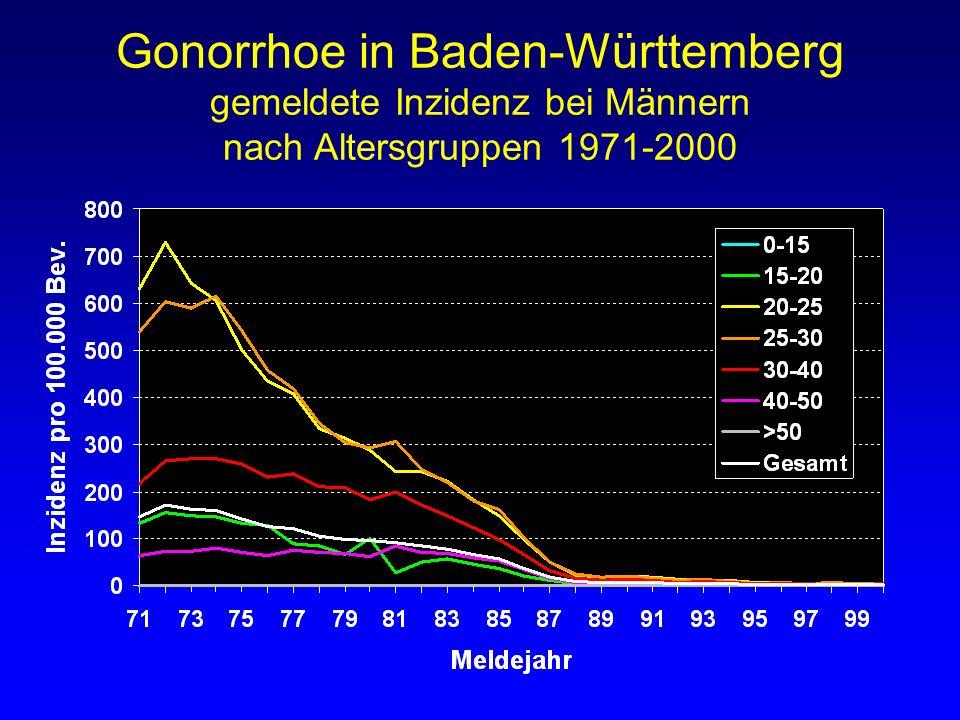 Gonorrhoe in Baden-Württemberg gemeldete Inzidenz bei Männern nach Altersgruppen 1971-2000