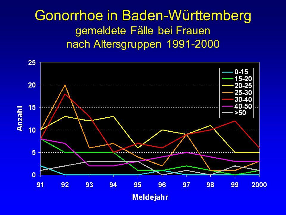 Gonorrhoe in Baden-Württemberg gemeldete Fälle bei Frauen nach Altersgruppen 1991-2000
