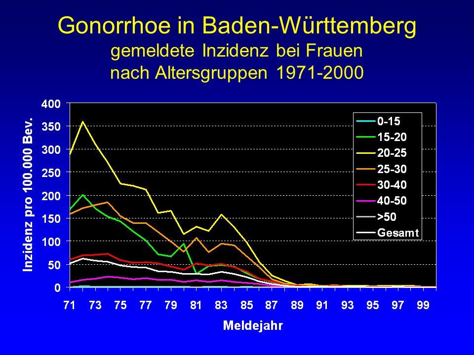 Gonorrhoe in Baden-Württemberg gemeldete Inzidenz bei Frauen nach Altersgruppen 1971-2000