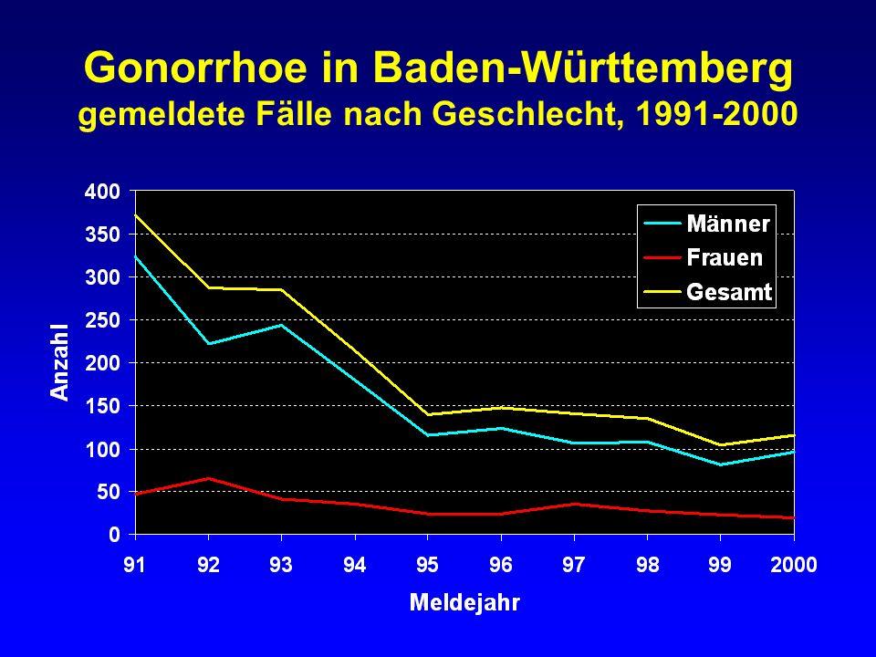 Gonorrhoe in Baden-Württemberg gemeldete Fälle bei Frauen nach Altersgruppen 1971-2000