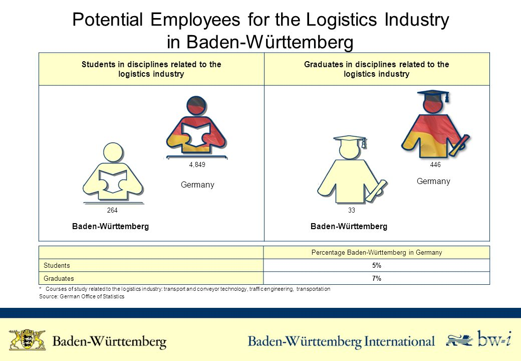 Students in disciplines related to the logistics industry Graduates in disciplines related to the logistics industry Potential Employees for the Logis
