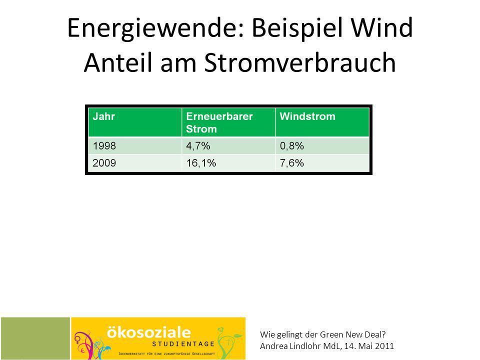 Wie gelingt der Green New Deal? Andrea Lindlohr MdL, 14. Mai 2011 Energiewende: Beispiel Wind Anteil am Stromverbrauch