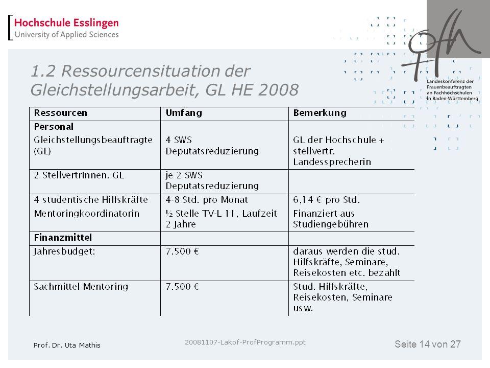 Seite 14 von 27 Prof. Dr. Uta Mathis 20081107-Lakof-ProfProgramm.ppt 1.2 Ressourcensituation der Gleichstellungsarbeit, GL HE 2008