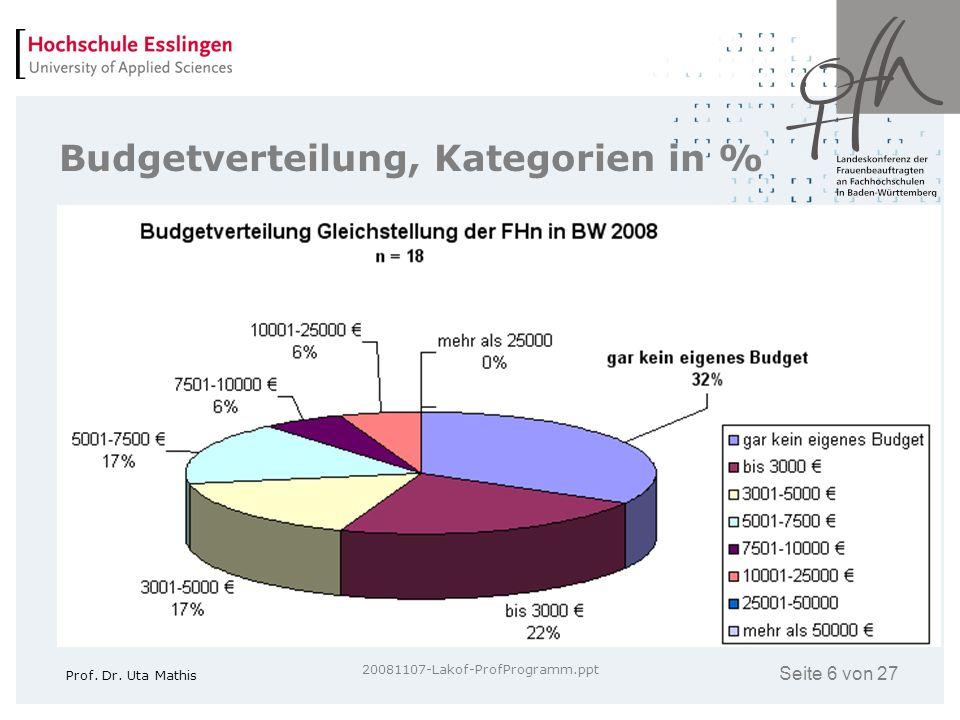 Seite 6 von 27 Prof. Dr. Uta Mathis 20081107-Lakof-ProfProgramm.ppt Budgetverteilung, Kategorien in %
