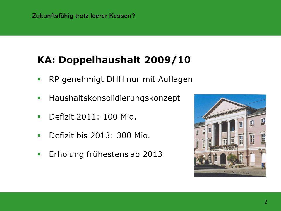 Zukunftsfähig trotz leerer Kassen? 2 KA: Doppelhaushalt 2009/10 RP genehmigt DHH nur mit Auflagen Haushaltskonsolidierungskonzept Defizit 2011: 100 Mi