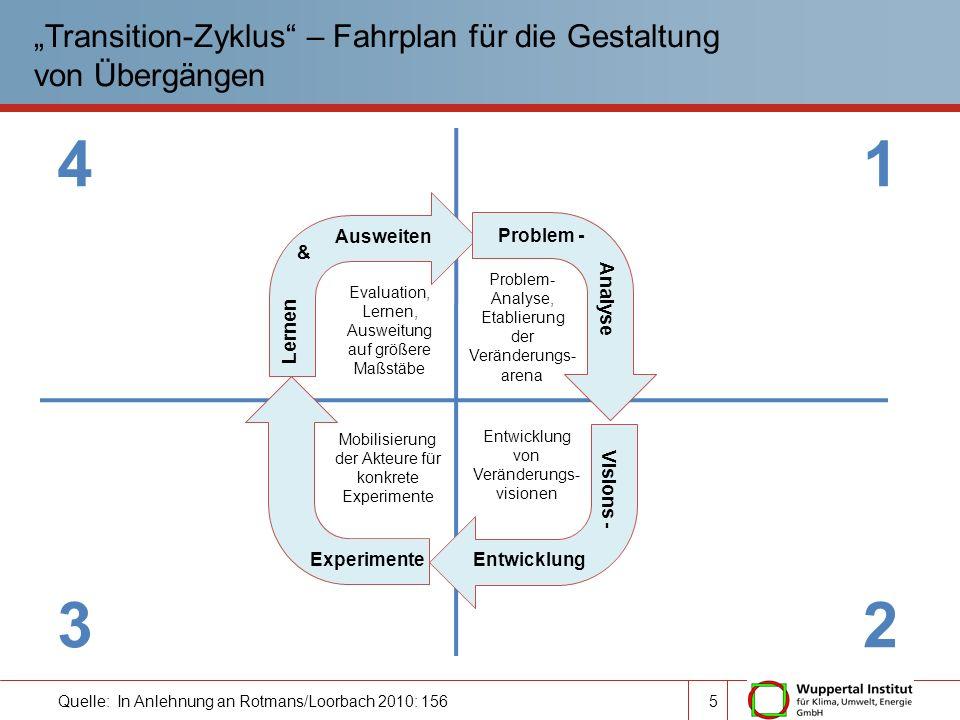 Quelle: In Anlehnung an Rotmans/Loorbach 2010: 156 Transition-Zyklus – Fahrplan für die Gestaltung von Übergängen 1 2 4 3 Problem - Analyse Visions -