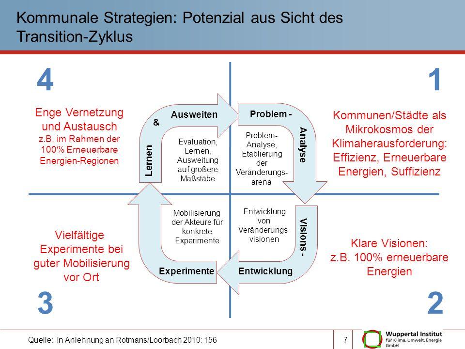 Quelle: In Anlehnung an Rotmans/Loorbach 2010: 156 Kommunale Strategien: Potenzial aus Sicht des Transition-Zyklus 1 2 4 3 Problem - Analyse Visions -
