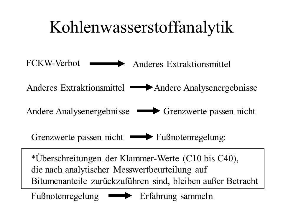 Kohlenwasserstoffanalytik FCKW-Verbot Anderes Extraktionsmittel Andere Analysenergebnisse Grenzwerte passen nicht Fußnotenregelung: *Überschreitungen