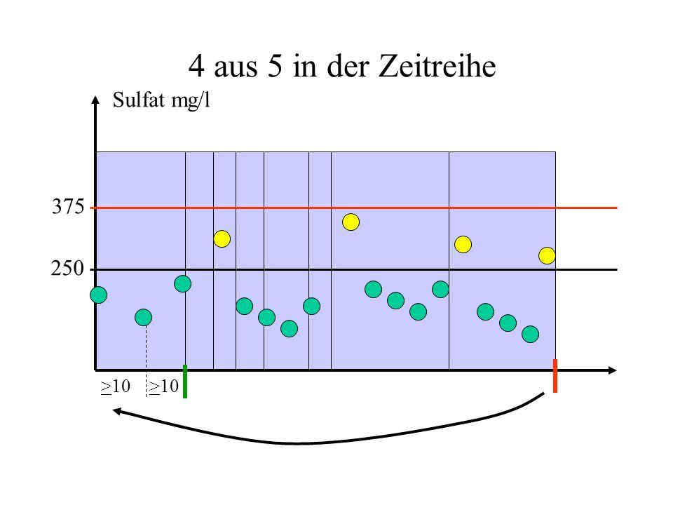 250 375 >10 Sulfat mg/l 4 aus 5 in der Zeitreihe