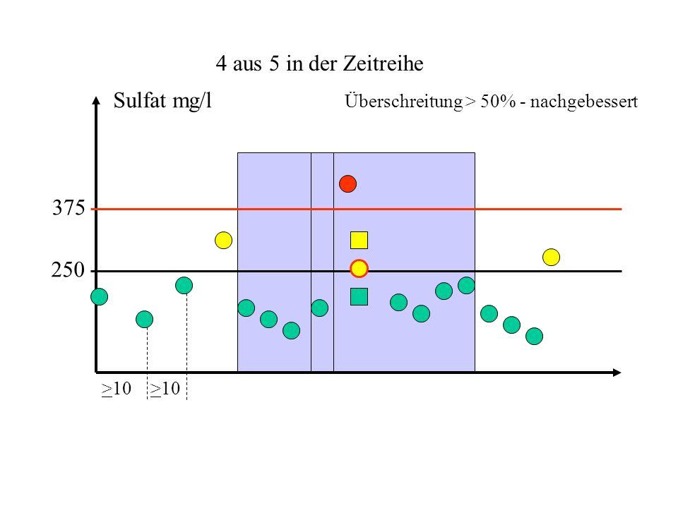 4 aus 5 in der Zeitreihe 250 375 >10 Sulfat mg/l Überschreitung > 50% - nicht nachgebessert
