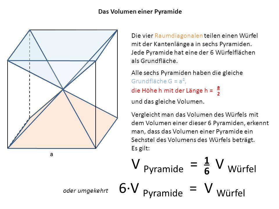 Das Volumen einer Pyramide Die vier Raumdiagonalen teilen einen Würfel mit der Kantenlänge a in sechs Pyramiden. Jede Pyramide hat eine der 6 Würfelfl