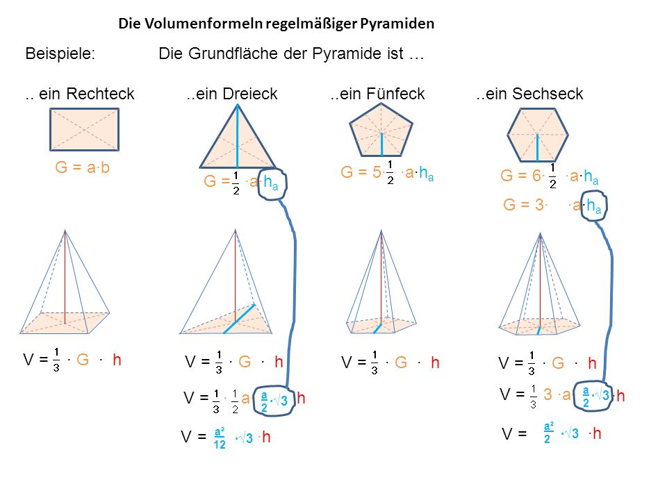 Die Volumenformeln regelmäßiger Pyramiden Beispiele: Die Grundfläche der Pyramide ist ….. ein Rechteck..ein Dreieck..ein Fünfeck..ein Sechseck V = G h