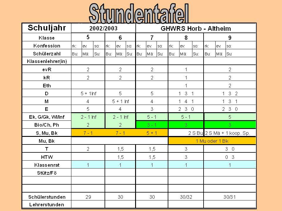 Grundschule Horb-Altheim - Kooperation Kindergarten – Grundschule - Wahrnehmungsbeobachtung nach Sedlak-Sindelar - Schulanfang auf neuen Wegen: Grunds