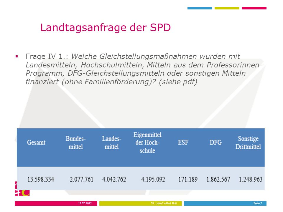 12.07.201255. LaKof in Bad BollSeite 7 Landtagsanfrage der SPD Frage IV 1.: Welche Gleichstellungsmaßnahmen wurden mit Landesmitteln, Hochschulmitteln