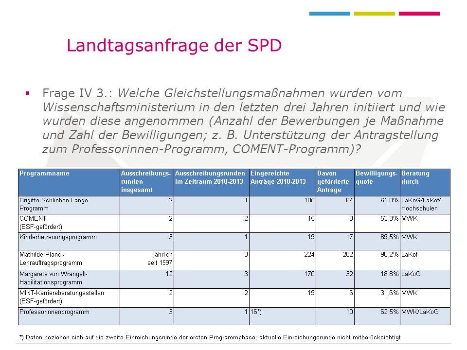 12.07.201255. LaKof in Bad BollSeite 8 Landtagsanfrage der SPD Frage IV 3.: Welche Gleichstellungsmaßnahmen wurden vom Wissenschaftsministerium in den