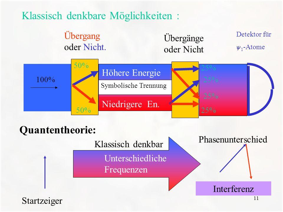 11 Detektor für 1 -Atome Übergang oder Nicht. Übergänge oder Nicht Klassisch denkbare Möglichkeiten : Symbolische Trennung Höhere Energie Niedrigere E
